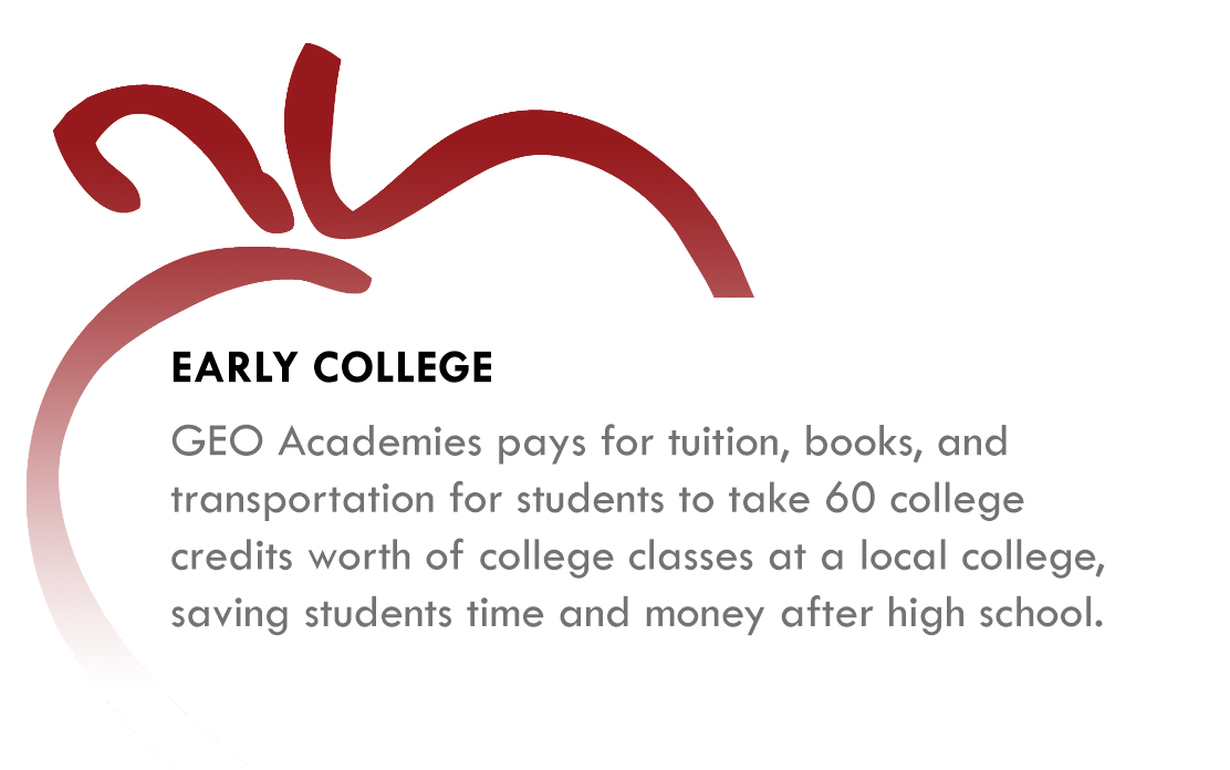 Early College - GEO Academies pay for tuition, books, and transportation for students to take 60 college credits worth of college classes at a local college, saving students time and money after high school.